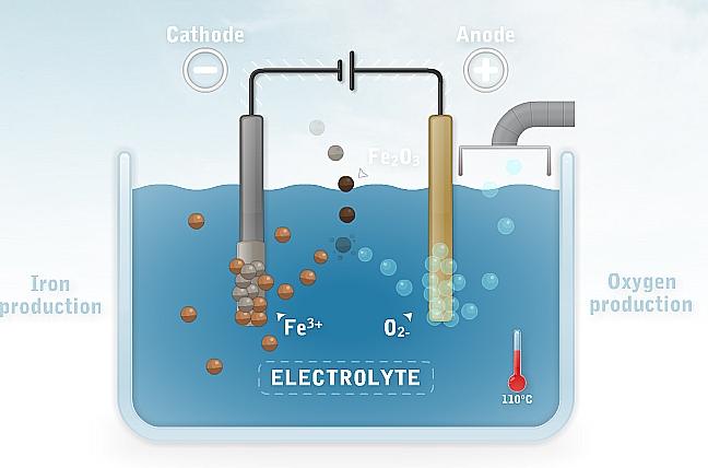 Productie van ijzer direct uit ijzererts door elektrolyse geeft geen CO2 uitstoot
